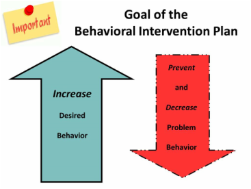functional behavioral assessment Functional behavior assessment (fba) why should i do it: provides more information about students' behavior helps identify factors regarding behaviors that may not be obvious.